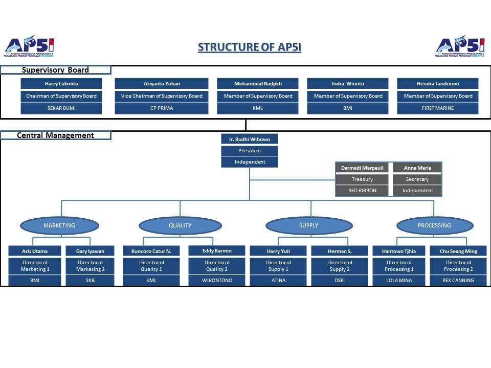 Struktur AP5I 2018