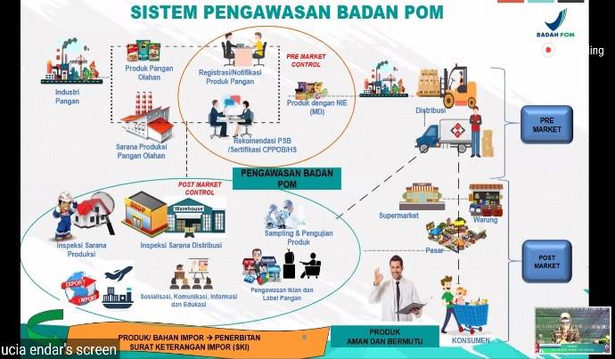 Webinar Sosialisasi Peraturan BPOM No. 14 dan 15 tahun 2020 tentang Perubahan Atas Peraturan BPOM No. 29 dan 30 Tahun 2017- 28 Agustus 2020